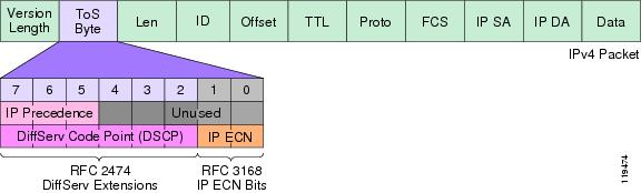 howto:the-ip-tos-byte-dscp-and-ip-ecn.jpg